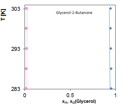 Liquid-liquid Equilibrium of Glycerole and 2-Butanone